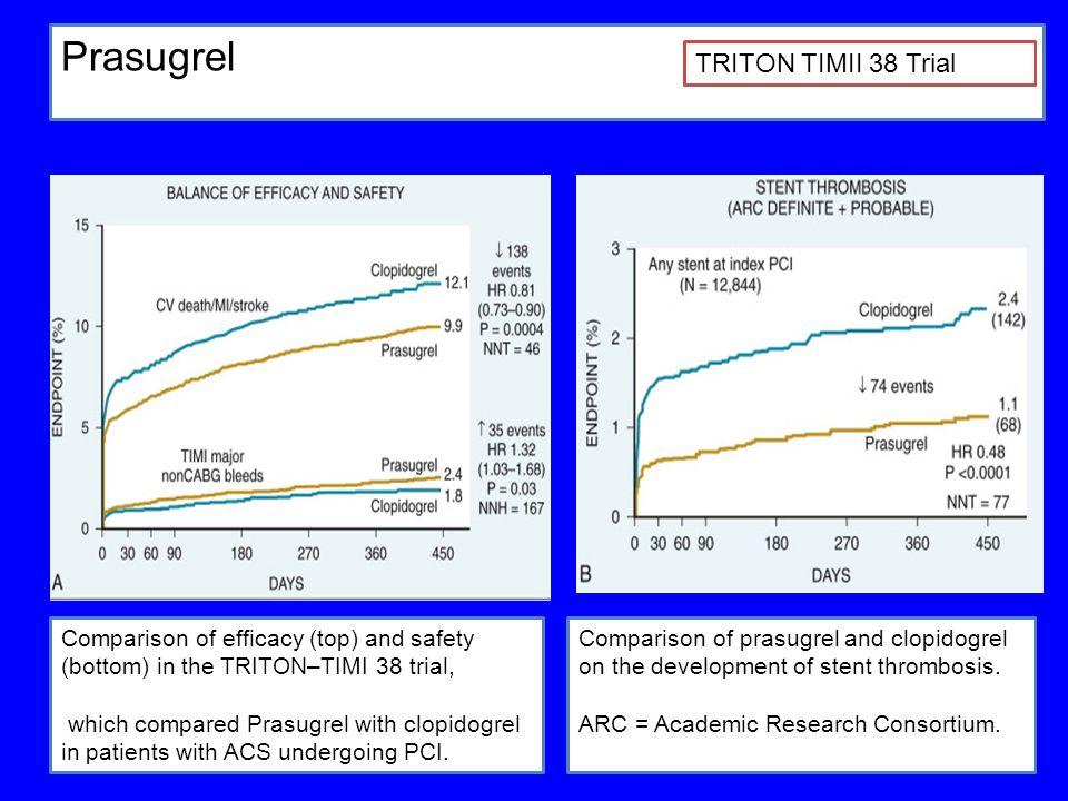 Prasugrel TRITON TIMII 38 Trial