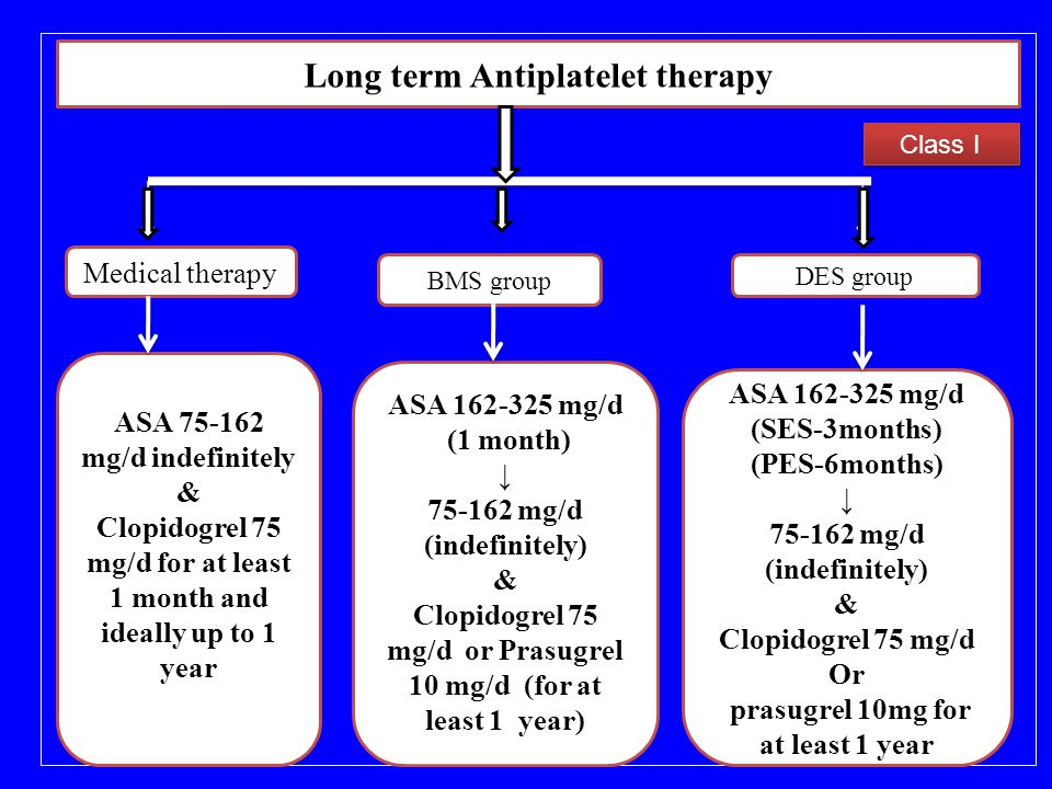 Long term Antiplatelet therapy