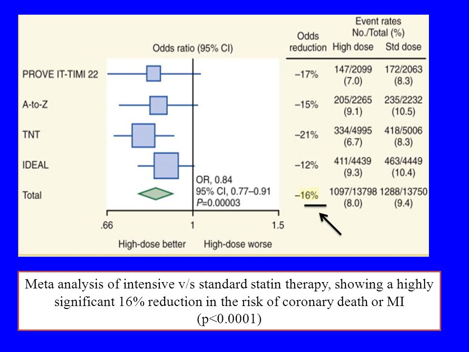 Meta analysis of intensive v/s standard statin therapy, showing a highly significant 16% reduction in the risk of coronary death or MI (p<0.0001)