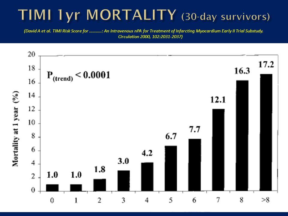 TIMI 1yr MORTALITY (30-day survivors)