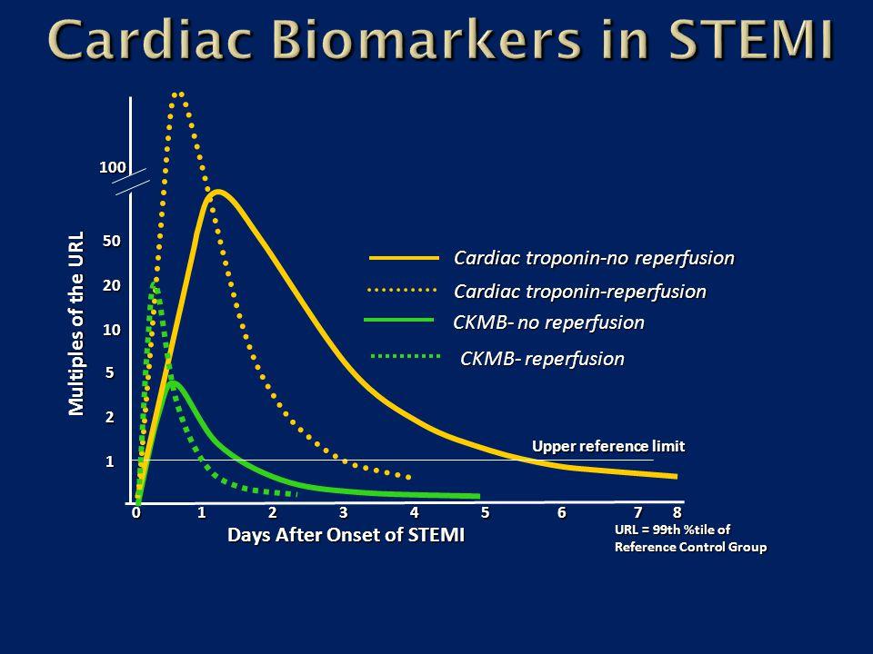Cardiac Biomarkers in STEMI