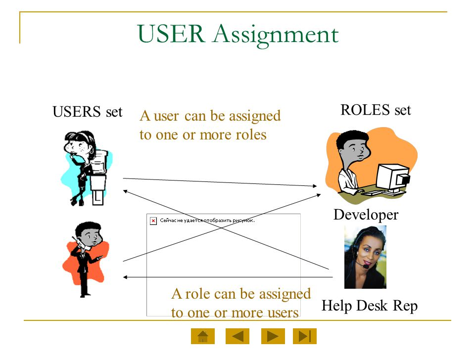 USER Assignment ROLES set USERS set