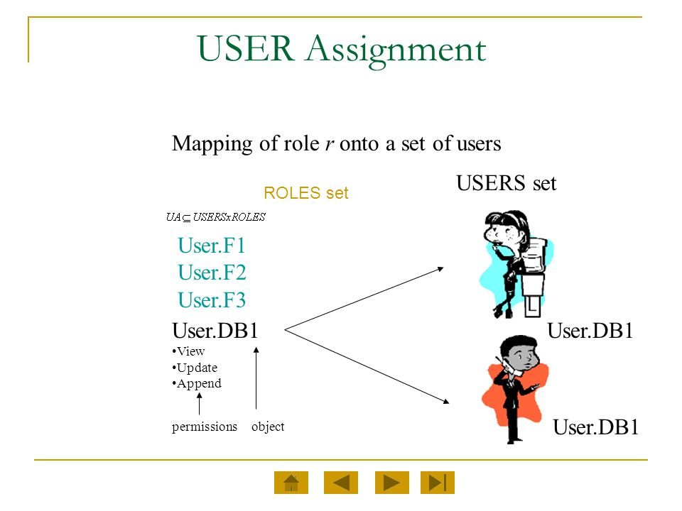USER Assignment Mapping of role r onto a set of users USERS set