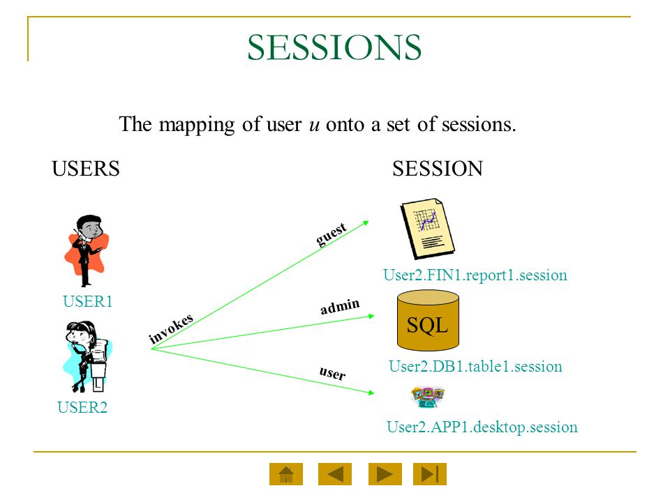 SESSIONS The mapping of user u onto a set of sessions. USERS SESSION