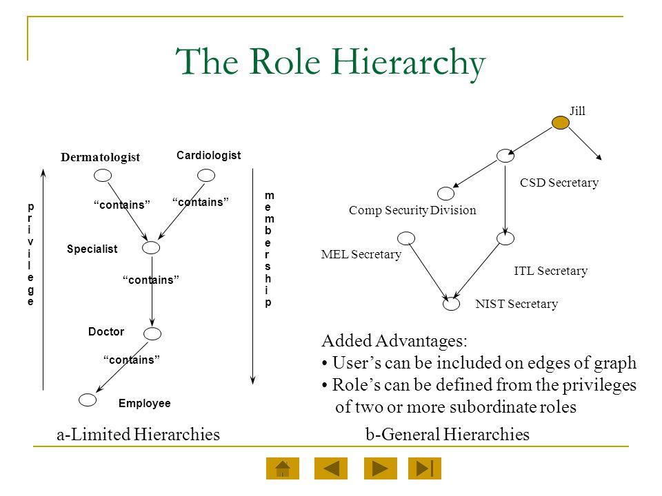 The Role Hierarchy Added Advantages:
