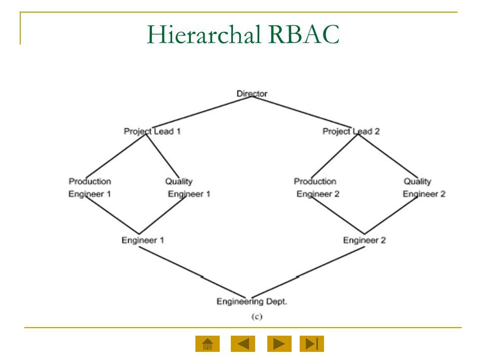 Hierarchal RBAC