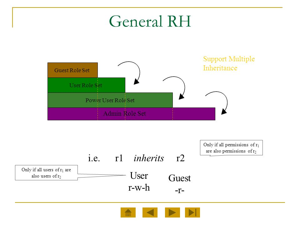 General RH i.e. r1 inherits r2 User Guest r-w-h -r-