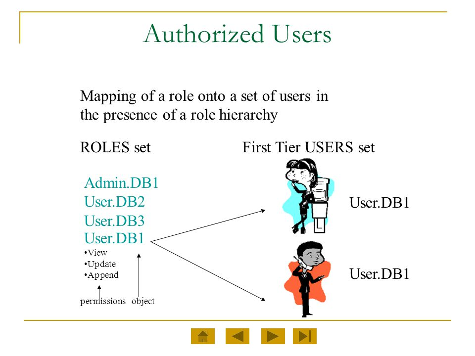 Authorized Users Mapping of a role onto a set of users in the presence of a role hierarchy. ROLES set.