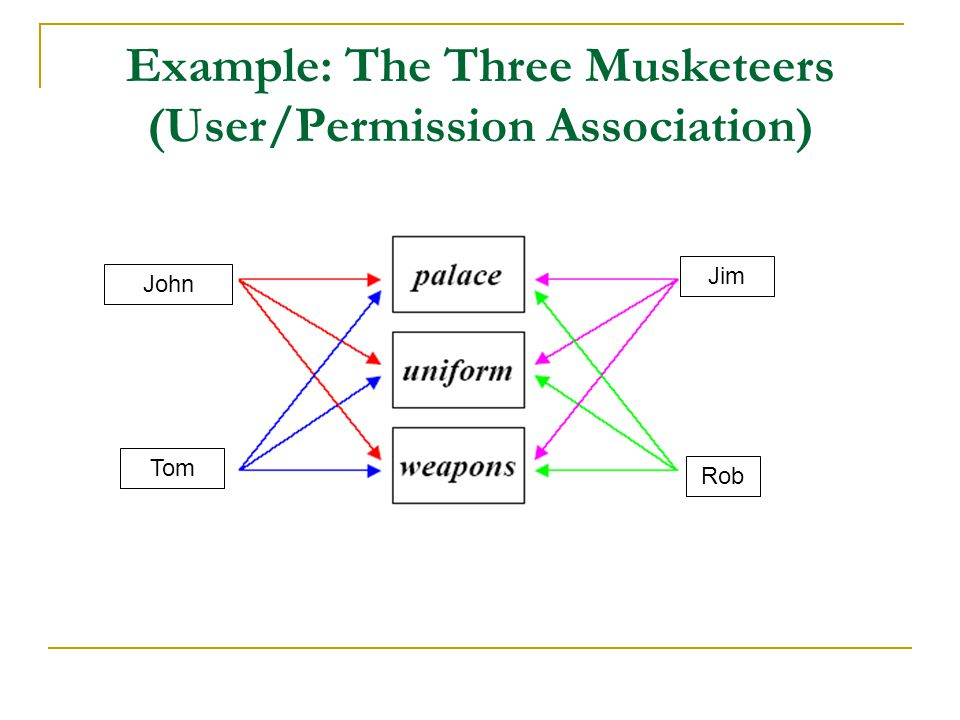 Example: The Three Musketeers (User/Permission Association)