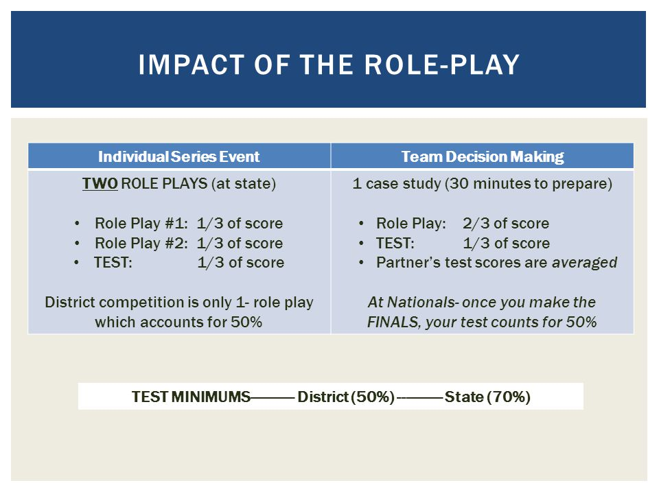 Impact of the role-play