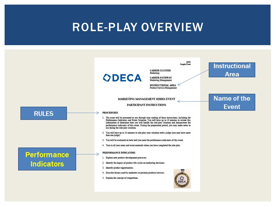 Role-Play overview Performance Indicators Instructional Area