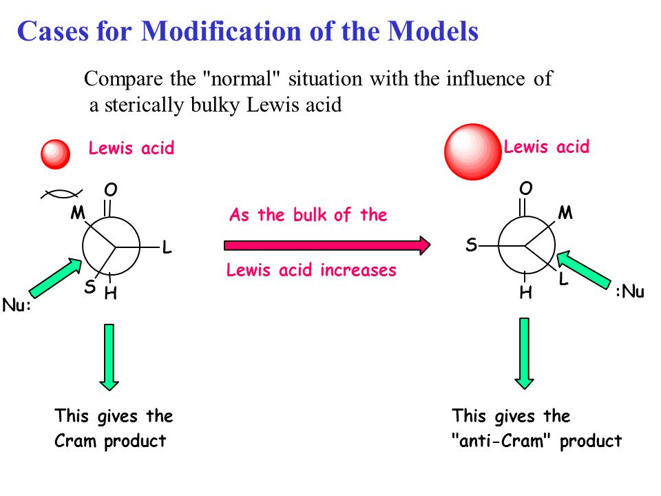 Cases for Modification of the Models