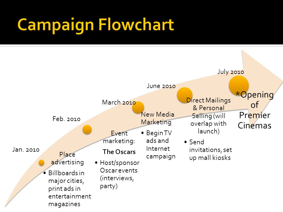 Campaign Flowchart *Opening of Premier Cinemas Place advertising