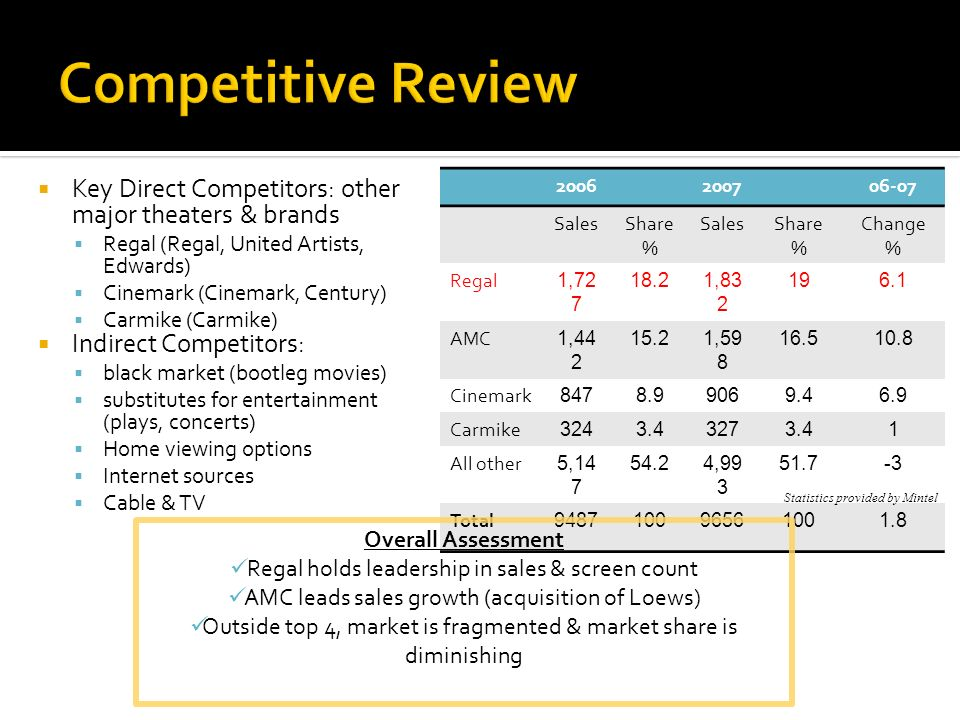 Competitive ReviewKey Direct Competitors: other major theaters & brands. Regal (Regal, United Artists, Edwards)