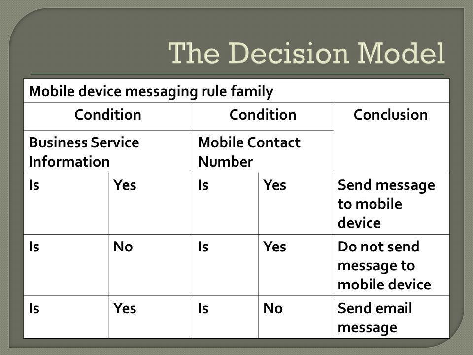 The Decision Model Mobile device messaging rule family Condition