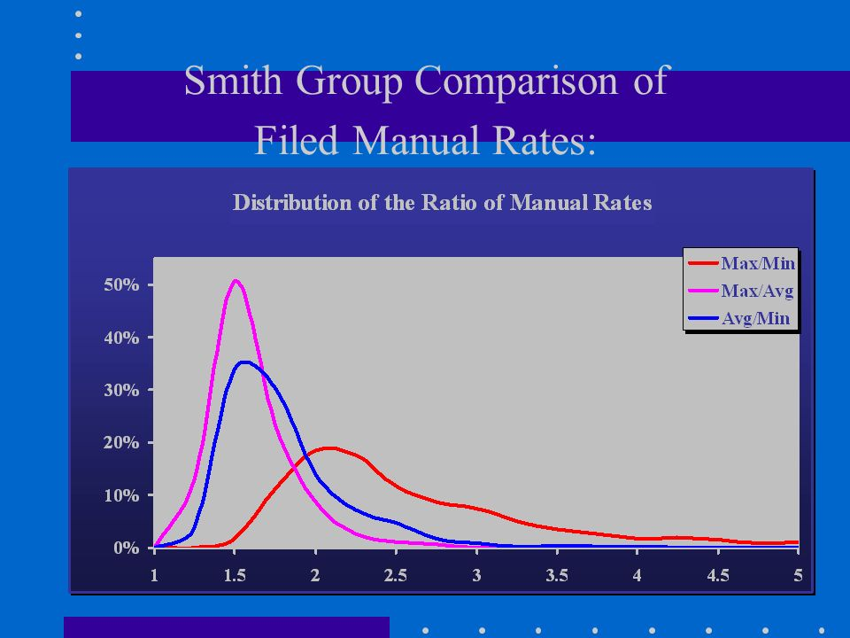 Smith Group Comparison of Filed Manual Rates: