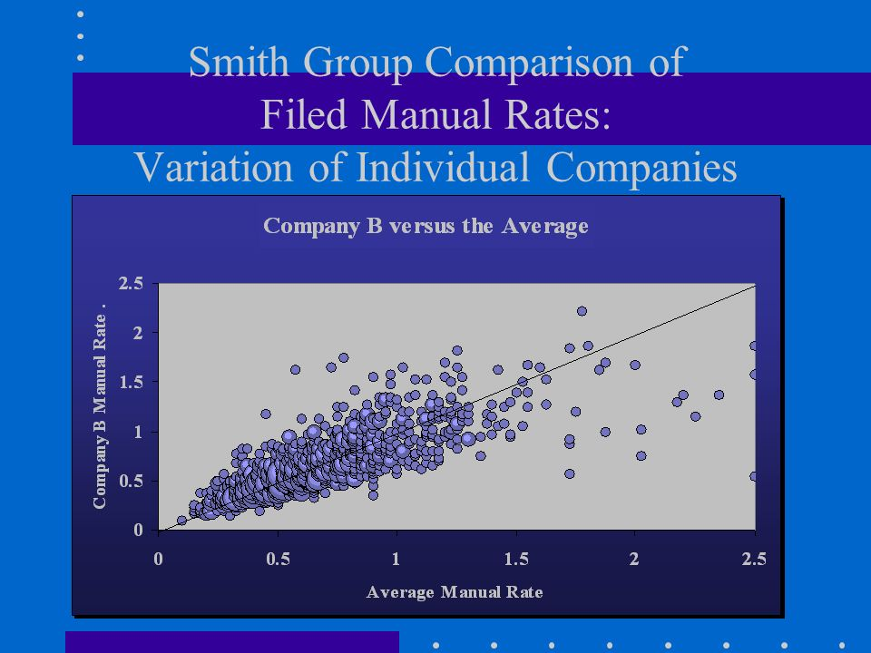 Smith Group Comparison of Filed Manual Rates: Variation of Individual Companies