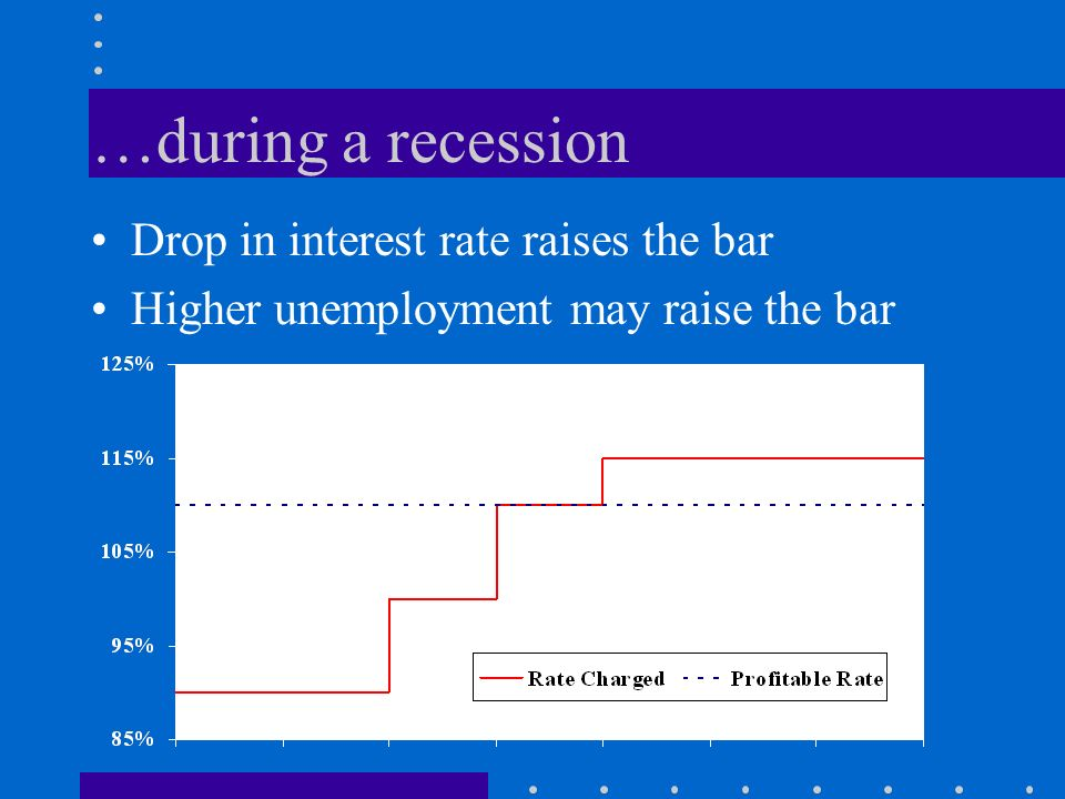 …during a recession Drop in interest rate raises the bar