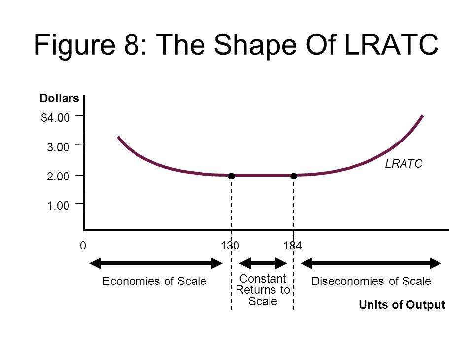 Figure 8: The Shape Of LRATC