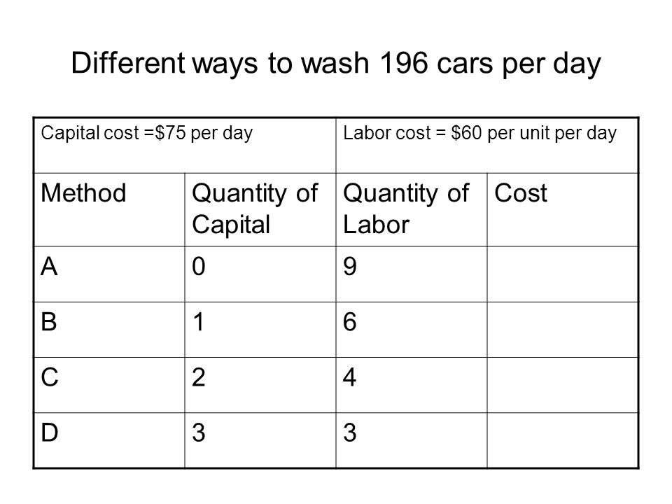Different ways to wash 196 cars per day