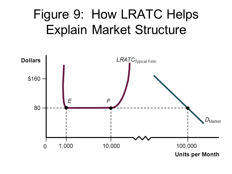 Figure 9: How LRATC Helps Explain Market Structure