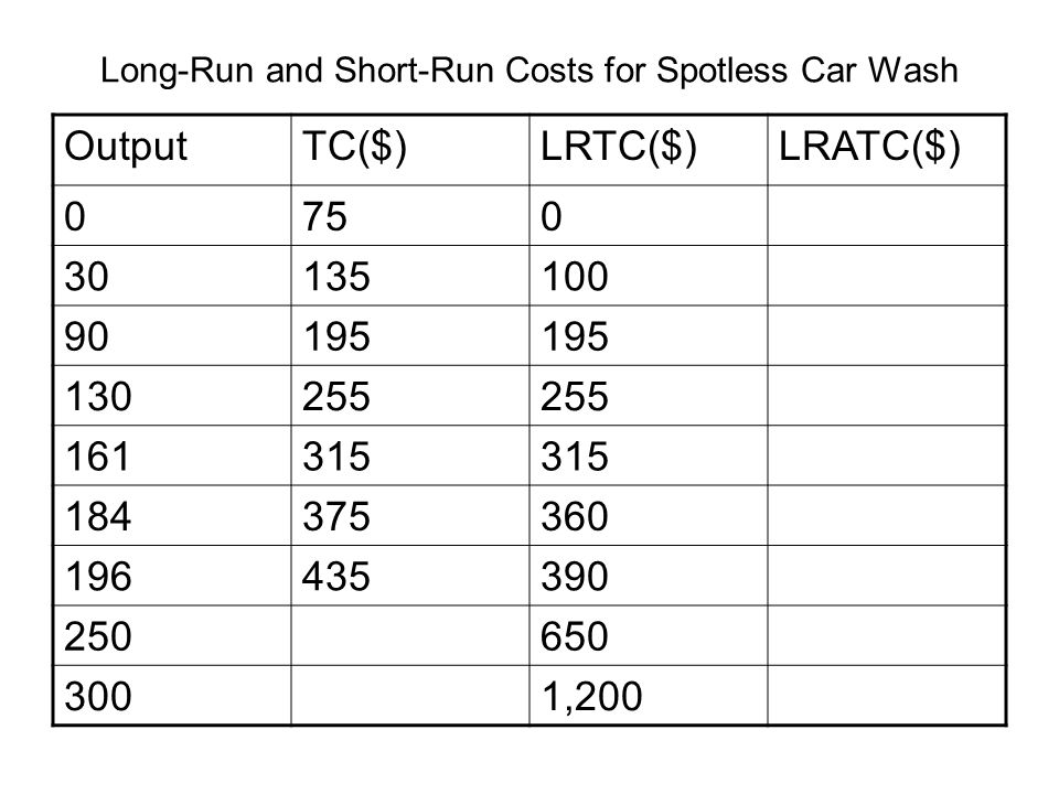 Long-Run and Short-Run Costs for Spotless Car Wash