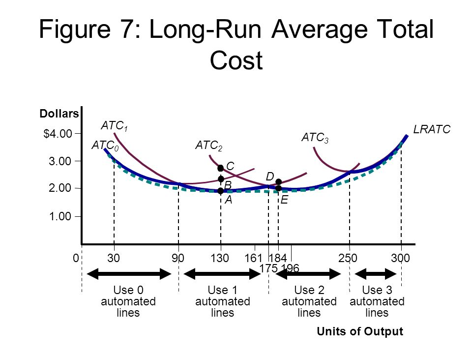Figure 7: Long-Run Average Total Cost