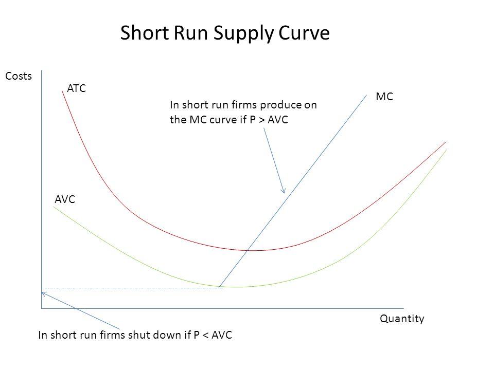 Short Run Supply Curve Costs ATC MC