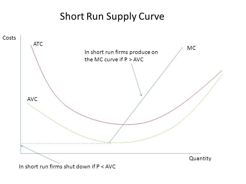 Short Run Supply Curve Costs ATC MC