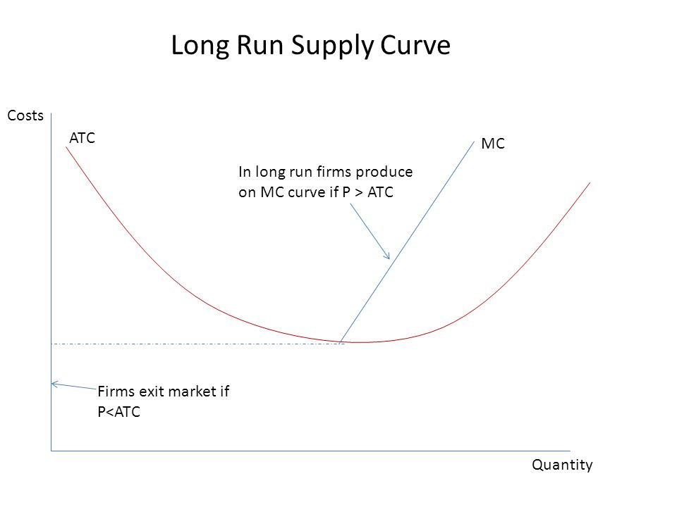 Long Run Supply Curve Costs ATC MC