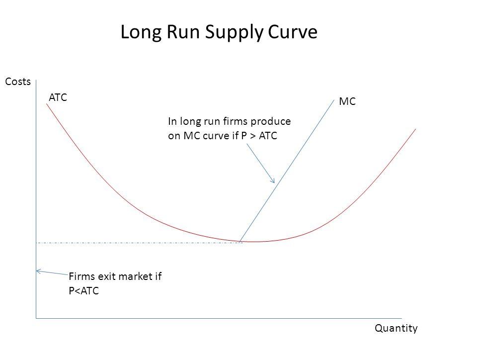 Long Run Supply Curve Costs ATC MC
