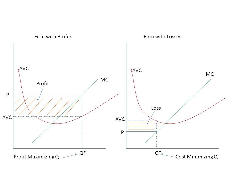 Firm with Profits Firm with Losses. AVC. AVC. MC. MC. Profit. P. Loss. AVC. AVC. P. Q* Q*