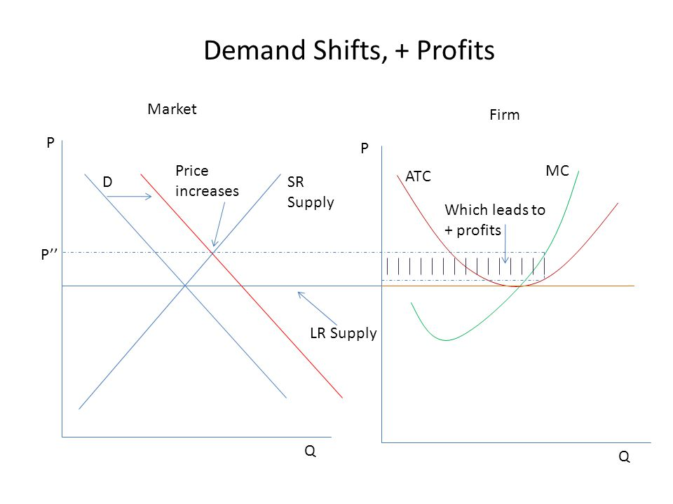 Demand Shifts, + Profits