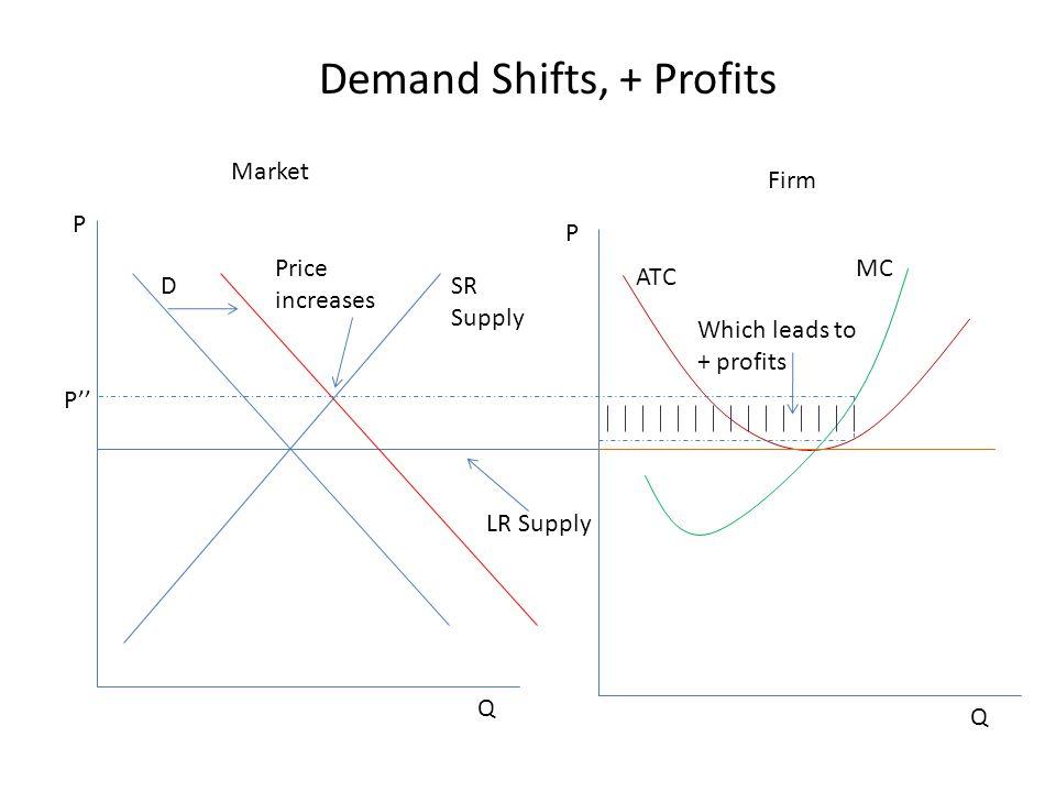 Demand Shifts, + Profits