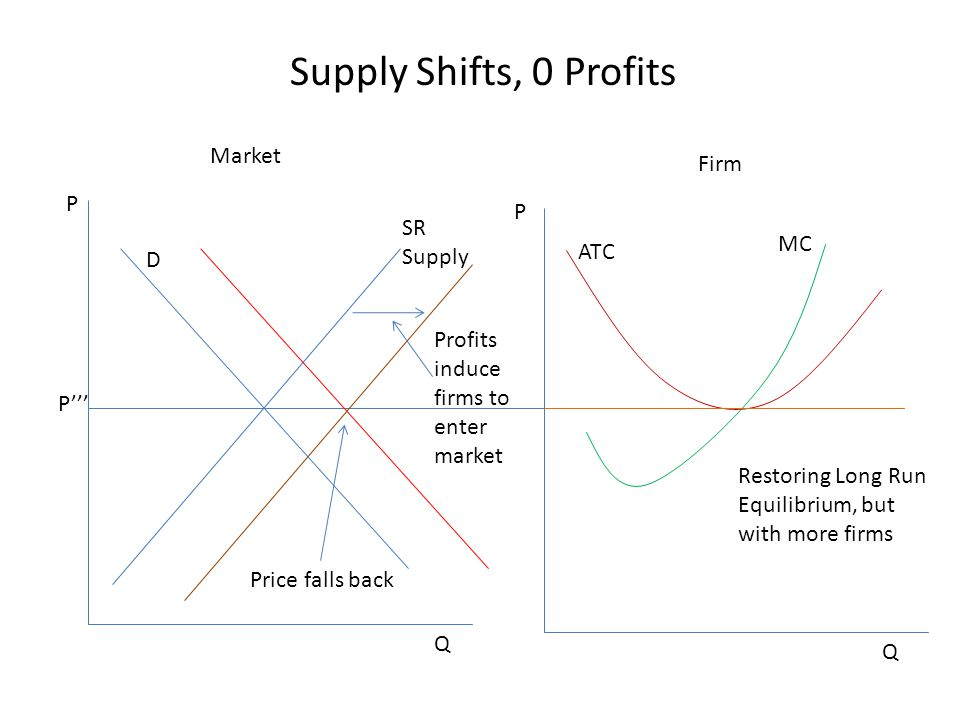 Supply Shifts, 0 Profits Market Firm P P SR Supply MC ATC D