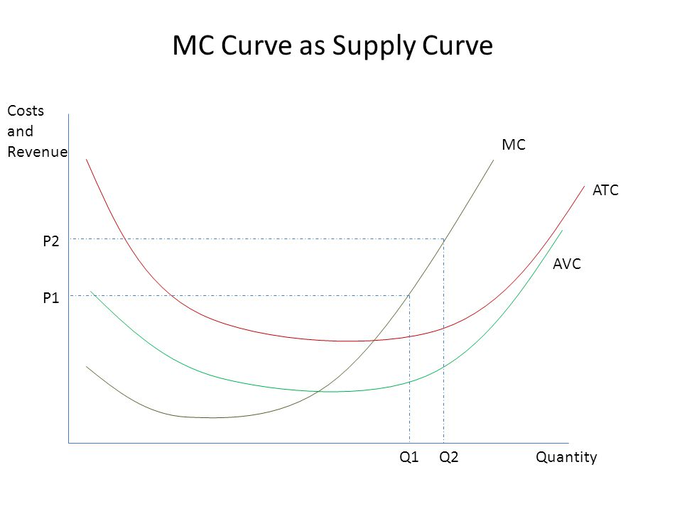 MC Curve as Supply Curve