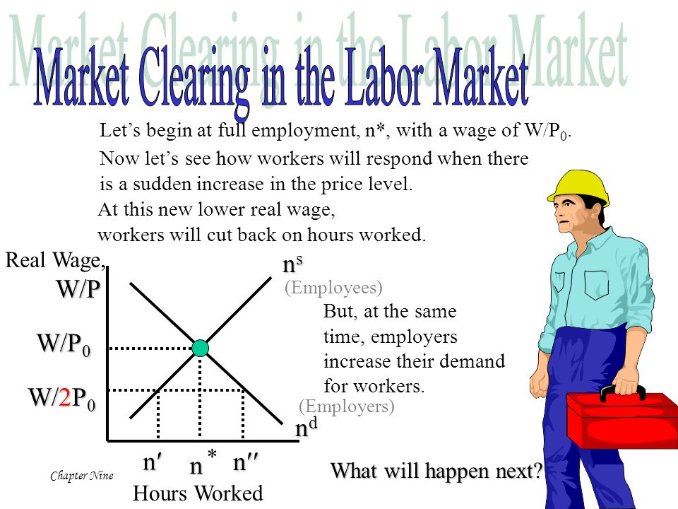 Market Clearing in the Labor Market