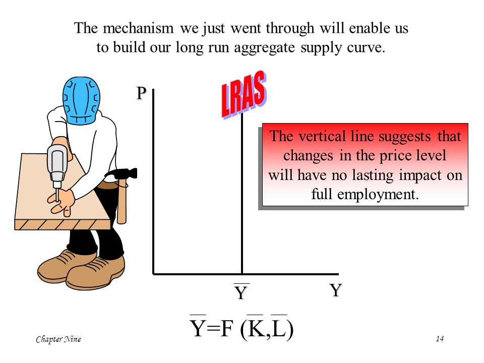 LRAS Y=F (K,L) P Y Y The mechanism we just went through will enable us