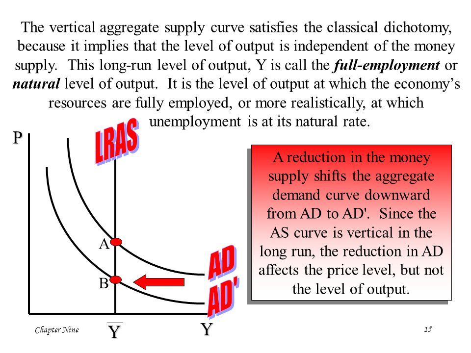 The vertical aggregate supply curve satisfies the classical dichotomy,