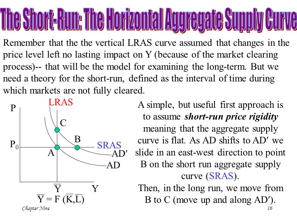 The Short-Run: The Horizontal Aggregate Supply Curve