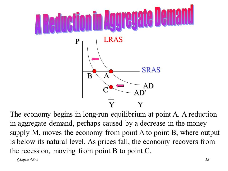 A Reduction in Aggregate Demand