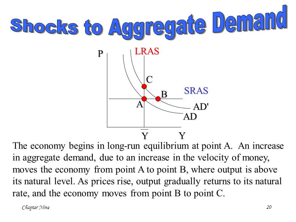 Shocks to Aggregate Demand