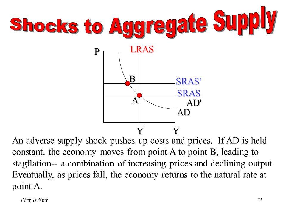 Shocks to Aggregate Supply