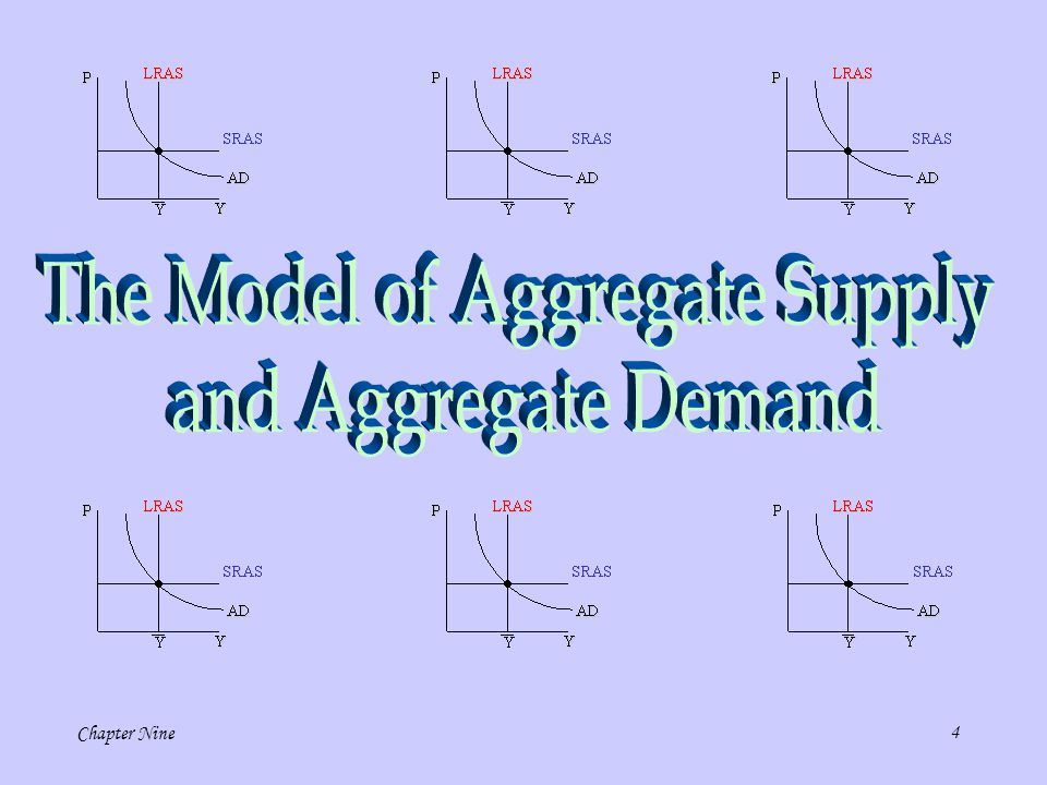 The Model of Aggregate Supply