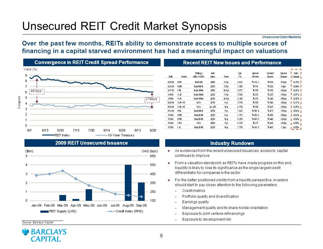 Unsecured REIT Credit Market Synopsis