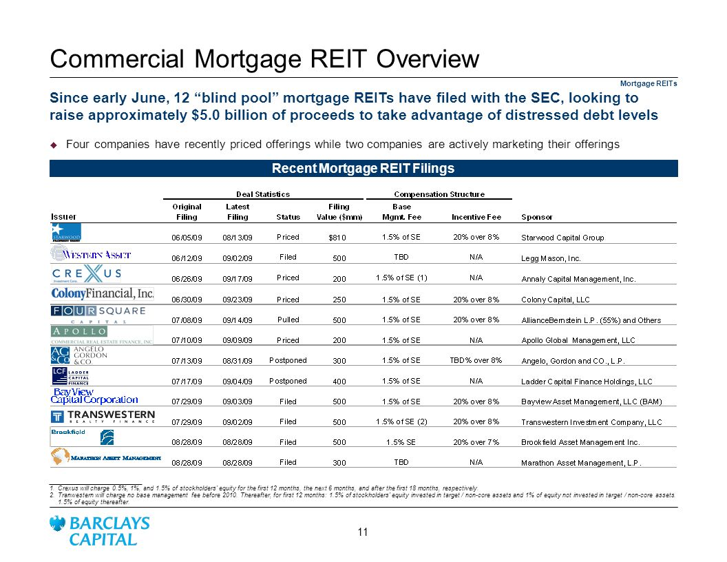 Commercial Mortgage REIT Overview