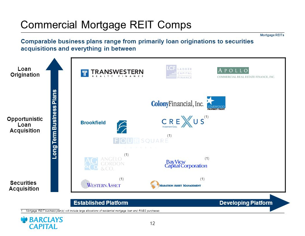 Commercial Mortgage REIT Comps