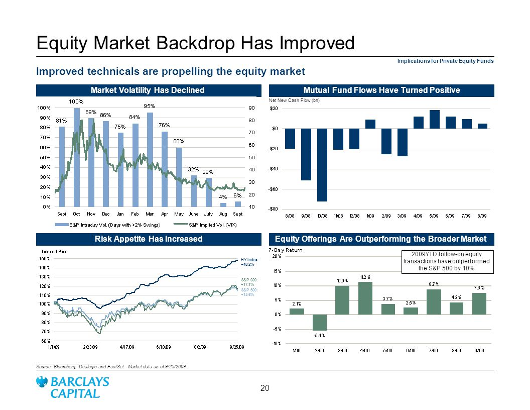 Equity Market Backdrop Has Improved