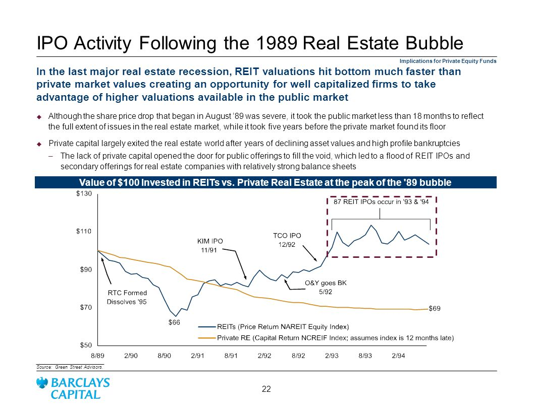 IPO Activity Following the 1989 Real Estate Bubble
