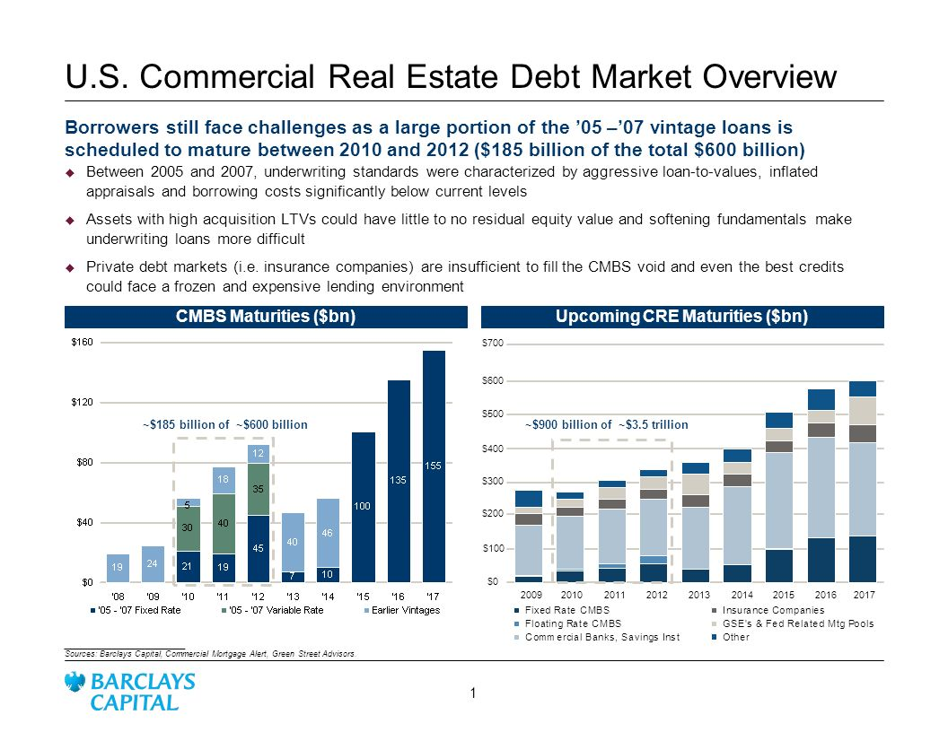 U.S. Commercial Real Estate Debt Market Overview